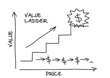 The Single Strategy To Use For Clickfunnels Value Ladder
